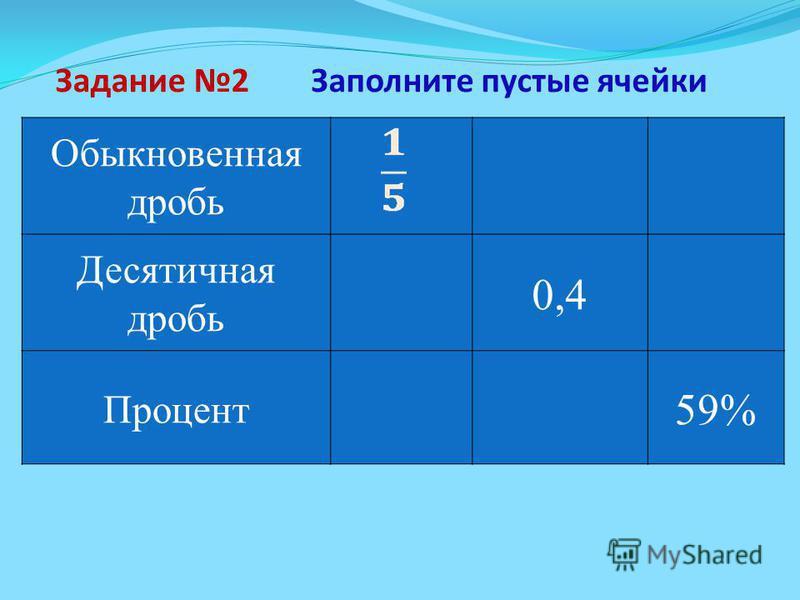 Задание 2 Обыкновенная дробь 0,220% Десятичная дробь 0,440% Процент 0,559% Заполните пустые ячейки