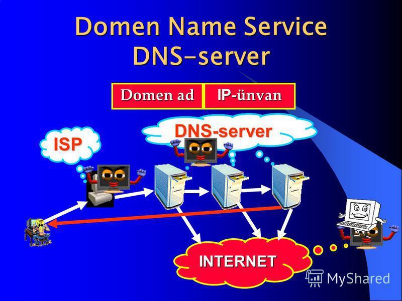 Domen Name Service DNS-server Domen ad IP -ünvan INTERNET ISP DNS-serverDNS-serverDNS-server