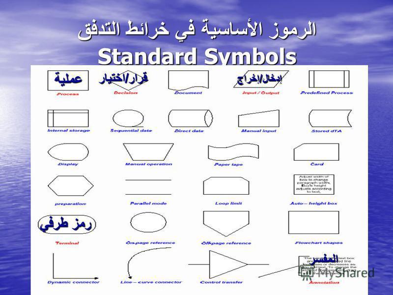 الرموز الأساسية في خرائط التدفق Standard Symbols عملية قرار / اختيار إدخال / إخراج رمز طرفي المفسر