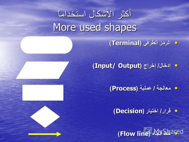 أكثر الأشكال استخداماً More used shapes الرمز الطرفي (Terminal) الرمز الطرفي (Terminal) إدخال / إخراج (Input/ Output) إدخال / إخراج (Input/ Output) معالجة / عملية (Process) معالجة / عملية (Process) قرار / اختيار (Decision) قرار / اختيار (Decision) خط