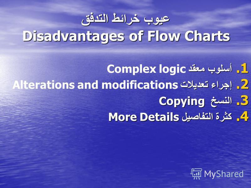 عيوب خرائط التدفق Disadvantages of Flow Charts 1. أسلوب معقد 1. أسلوب معقد Complex logic 2. إجراء تعديلات 2. إجراء تعديلات Alterations and modifications 3. النسخ Copying 4. كثرة التفاصيل More Details