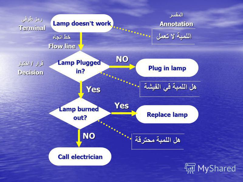 Lamp doesn t work Lamp burned out? Lamp Plugged in? Plug in lamp Replace lamp Call electrician NO Yes Yes NO هل اللمبة في الفيشة هل اللمبة محترقة اللمبة لا تعمل قرار / اختيار Decision خط اتجاه Flow line المفسرAnnotation رمز طرفي Terminal