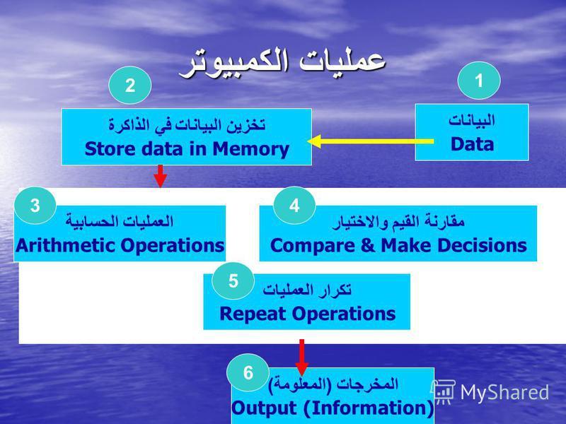 عمليات الكمبيوتر البيانات Data تخزين البيانات في الذاكرة Store data in Memory العمليات الحسابية Arithmetic Operations مقارنة القيم والاختيار Compare & Make Decisions تكرار العمليات Repeat Operations المخرجات ( المعلومة ) Output (Information) 1 2 34 5