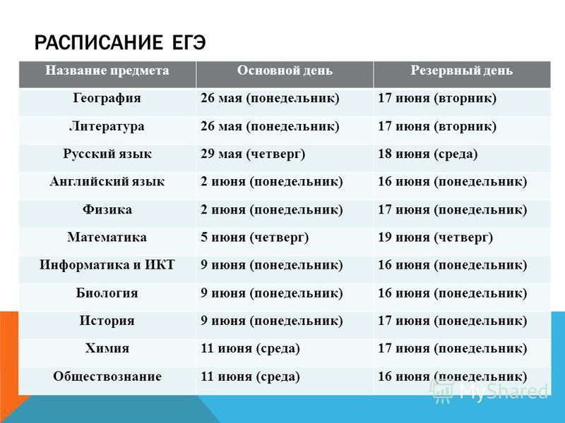 РАСПИСАНИЕ ЕГЭ Название предмета Основной день Резервный день География 26 мая (понедельник)17 июня (вторник) Литература 26 мая (понедельник)17 июня (вторник) Русский язык 29 мая (четверг)18 июня (среда) Английский язык 2 июня (понедельник)16 июня (п