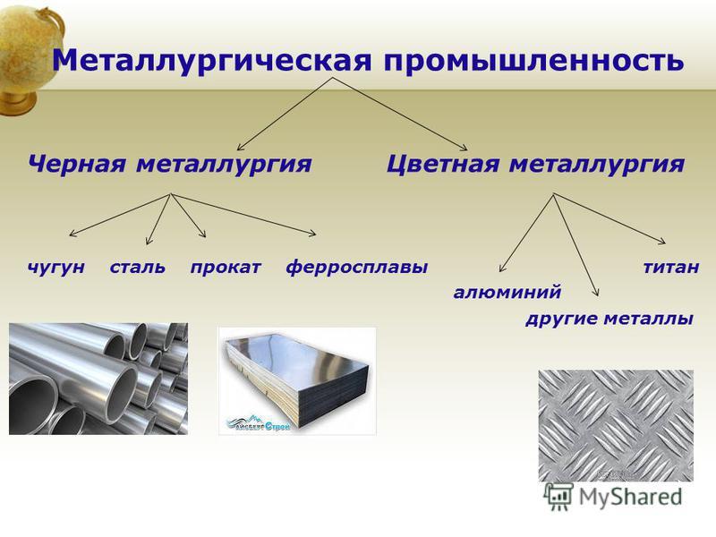 Металлургическая промышленность Черная металлургия Цветная металлургия чугун сталь прокат ферросплавы титан алюминий другие металлы