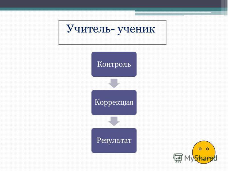 Контроль КоррекцияРезультат Учитель- ученик