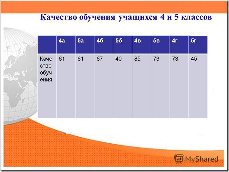 Качество обучения учащихся 4 и 5 классов 4 а 5 а 4 б 5 б 4 в 5 в 4 г 5 г Каче ство обучения 61 67408573 45