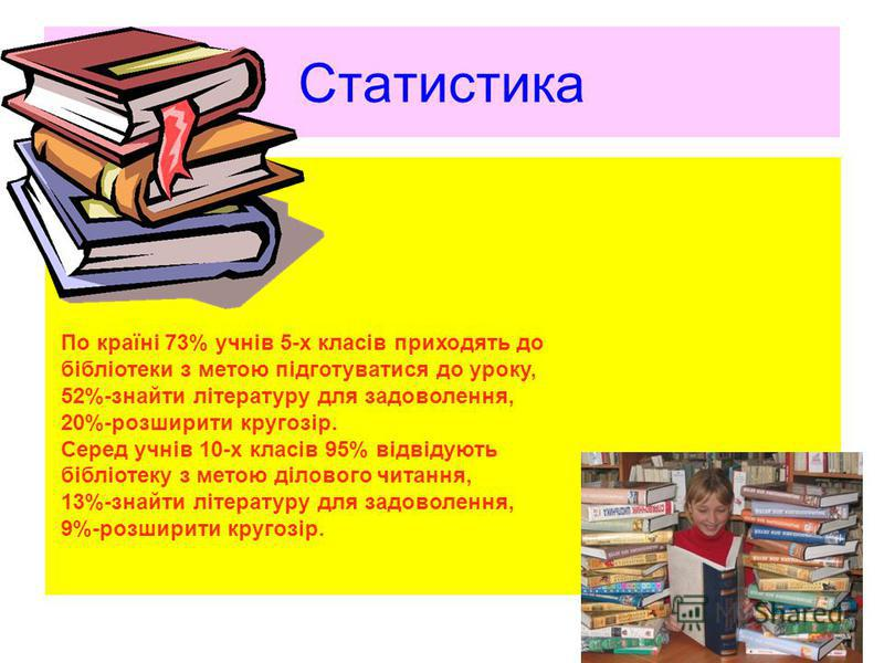 Статистика По країні 73% учнів 5-х класів приходять до бібліотеки з метою підготуватися до уроку, 52%-знайти літературу для задоволення, 20%-розширити кругозір. Серед учнів 10-х класів 95% відвідують бібліотеку з метою ділового читання, 13%-знайти лі