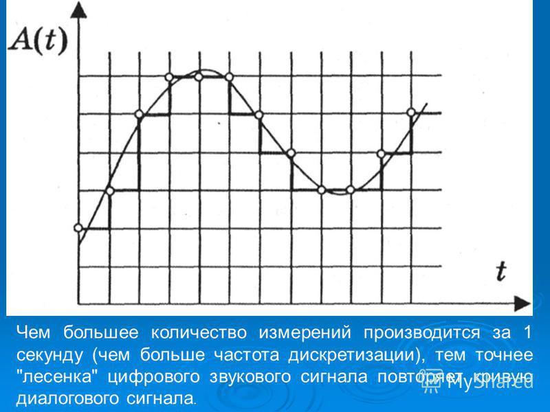 Чем большее количество измерений производится за 1 секунду (чем больше частота дискретизации), тем точнее лесенка цифрового звукового сигнала повторяет кривую диалогового сигнала.