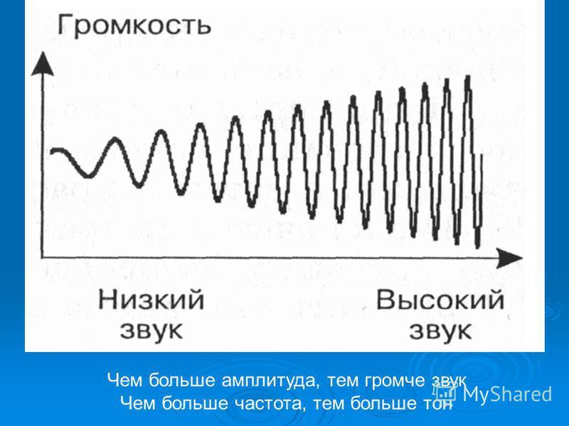 Чем больше амплитуда, тем громче звук Чем больше частота, тем больше тон