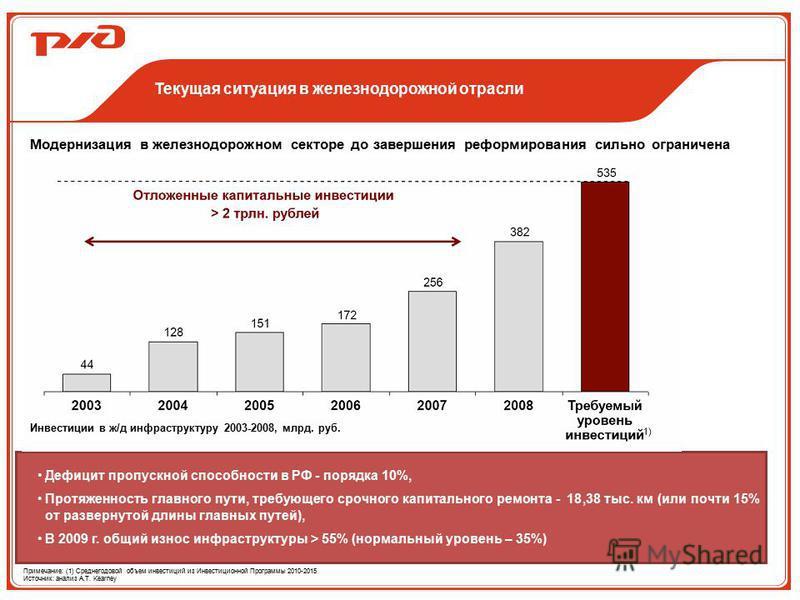 Текущая ситуация в железнодорожной отрасли Дефицит пропускной способности в РФ - порядка 10%, Протяженность главного пути, требующего срочного капитального ремонта - 18,38 тыс. км (или почти 15% от развернутой длины главных путей), В 2009 г. общий из
