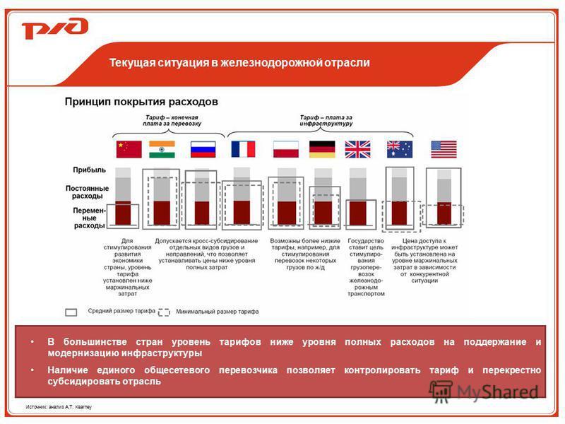 Текущая ситуация в железнодорожной отрасли В большинстве стран уровень тарифов ниже уровня полных расходов на поддержание и модернизацию инфраструктуры Наличие единого общесетевого перевозчика позволяет контролировать тариф и перекрестно субсидироват