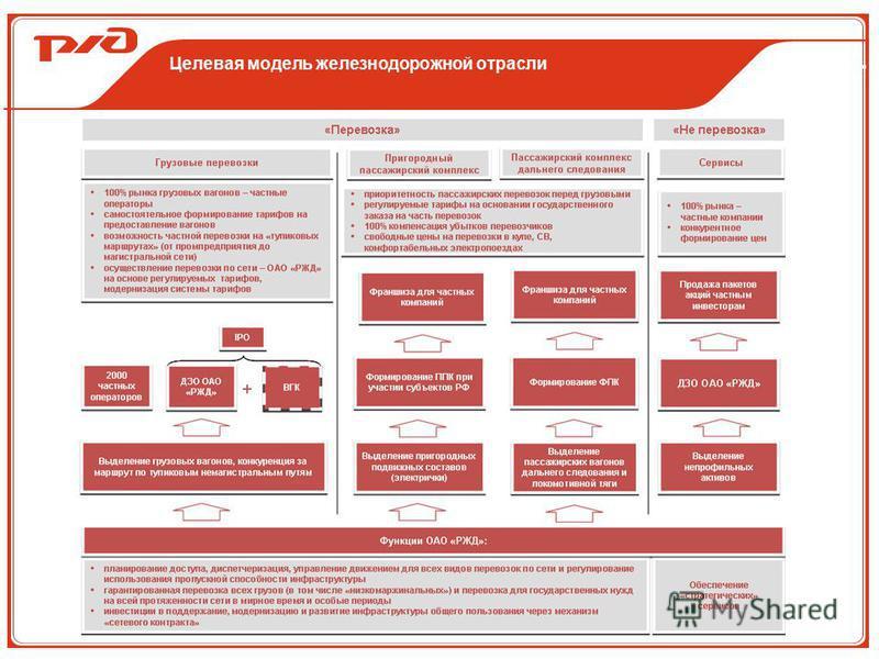 Целевая модель железнодорожной отрасли
