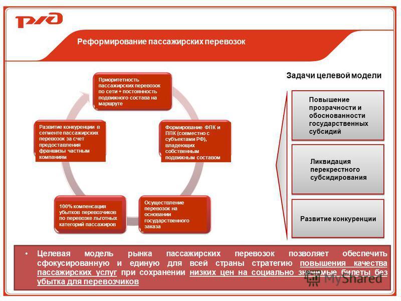 Реформирование пассажирских перевозок Задачи целевой модели Повышение прозрачности и обоснованности государственных субсидий Развитие конкуренции Ликвидация перекрестного субсидирования Приоритетность пассажирских перевозок по сети + постоянность под