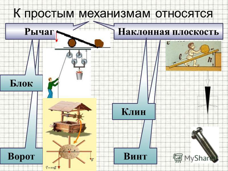 Винт Ворот К простым механизмам относятся Рычаг Наклонная плоскость Блок Клин