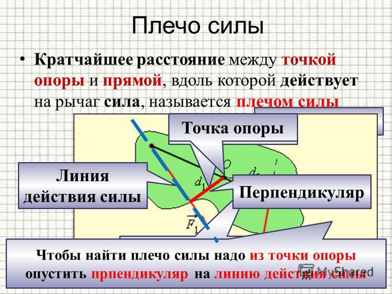 Плечо силы Кратчайшее расстояние между точкой опоры и прямой, вдоль которой действует на рычаг сила, называется плечом силы Плечо силы F 2 Плечо силы F 1 Плечо силы F 2 Чтобы найти плечо силы надо из точки опоры опустить перпендикуляр на линию действ