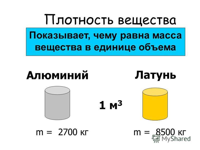 Показывает, чему равна масса вещества в единице объема Плотность вещества 1 м 3 m = 2700 кгm = 8500 кг Алюминий Латунь