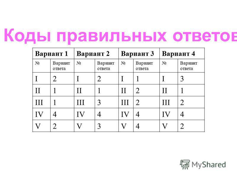 Коды правильных ответов Вариант 1Вариант 2Вариант 3Вариант 4 Вариант ответа Вариант ответа Вариант ответа Вариант ответа I2I2I1I3 II1 1 2 1 III1 3 2 2 IV4 4 4 4 V2V3V4V2