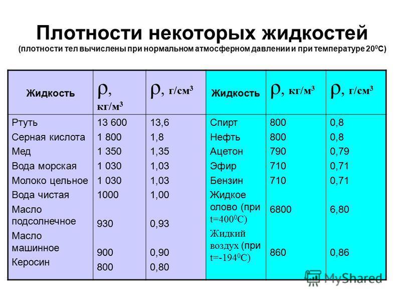 Плотности некоторых жидкостей (плотности тел вычислены при нормальном атмосферном давлении и при температуре 20 0 С) Жидкость ρ, кг/м 3 ρ, г/см 3 Жидкость ρ, кг/м 3 ρ, г/см 3 Ртуть Серная кислота Мед Вода морская Молоко цельное Вода чистая Масло подс