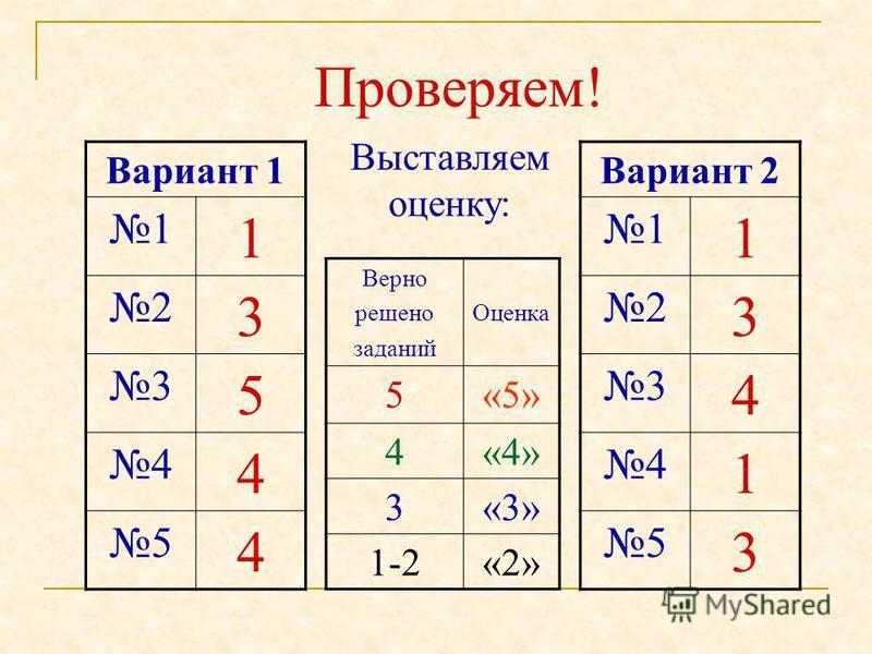 Проверяем! Вариант 1 1 1 2 3 3 5 4 4 5 4 Вариант 2 1 1 2 3 3 4 4 1 5 3 Выставляем оценку: Верно решено заданий Оценка 5«5» 4«4» 3«3» 1-2«2»