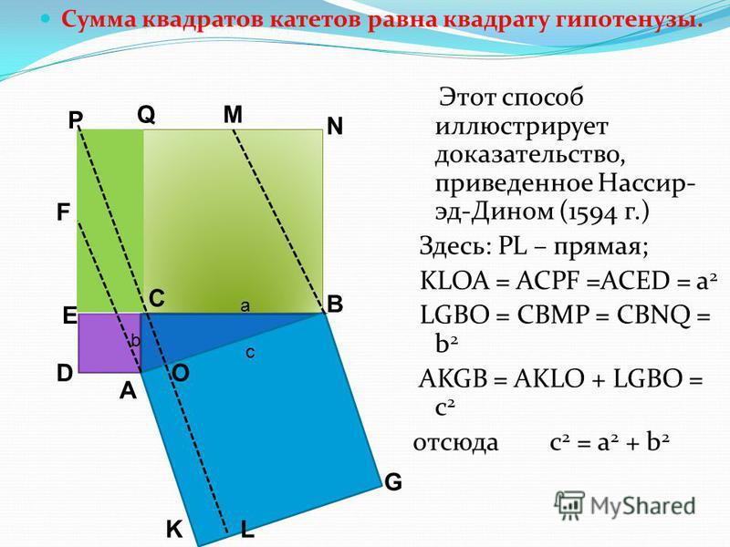 Сумма квадратов катетов равна квадрату гипотенузы. Этот способ иллюстрирует доказательство, приведенное Нассир- эд-Дином (1594 г.) Здесь: PL – прямая; KLOA = ACPF =ACED = а 2 LGBO = CBMP = CBNQ = b 2 AKGB = AKLO + LGBO = c 2 отсюда c 2 = a 2 + b 2 F