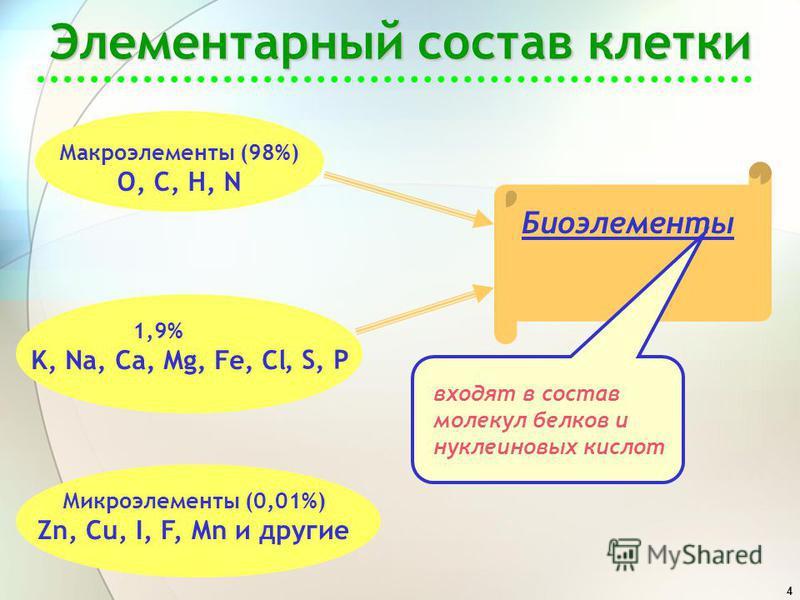 4 Элементарный состав клетки Макроэлементы (98%) O, C, H, N 1,9% K, Na, Ca, Mg, Fe, Cl Микроэлементы (0,01%) Zn, Cu, I, F, Mn и другие Биоэлементы, S, P входят в состав молекул белков и нуклеиновых кислот