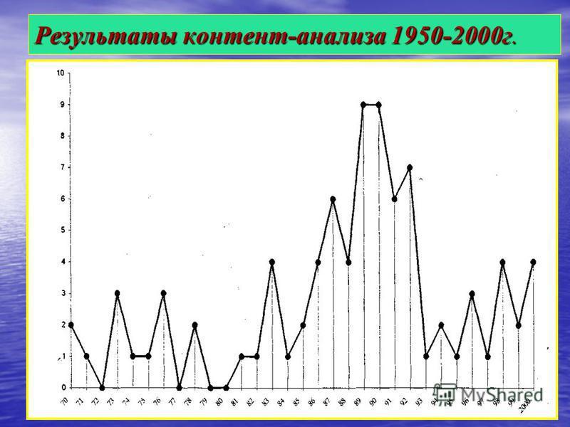 Результаты контент-анализа 1950-2000 г.