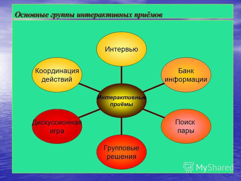 Основные группы интерактивных приёмов Интерактивные приёмы Интервью Банк информации Поиск пары Групповые решения Дискуссионная игра Координация действий