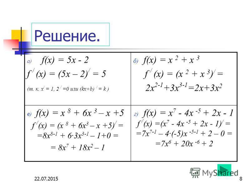 22.07.20158 Решение. a) f(x) = 5 х - 2 f / (х) = (5 х – 2) / = 5 (т. к. х / = 1, 2 / =0 или (kx+b) / = k ) б) f(x) = x 2 + х 3 f / (х) = (x 2 + х 3 ) / = 2 х 2-1 +3 х 3-1 =2 х+3 х 2 в) f(x) = x 8 + 6 х 3 – х +5 f / (х) = (x 8 + 6 х 3 – х +5) / = =8 х