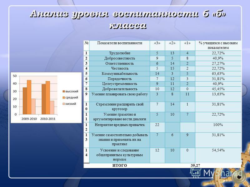Анализ уровня воспитанности 6 «б» класса Показатели воспитанности«3»«2»«1»% учащихся с высоким показателем 1Трудолюбие 513422,72% 2Добросовестность 95840,9% 3Ответственность 614227,27% 4Честность 515222,72% 5Коммуникабельность 143563,63% 6Порядочност