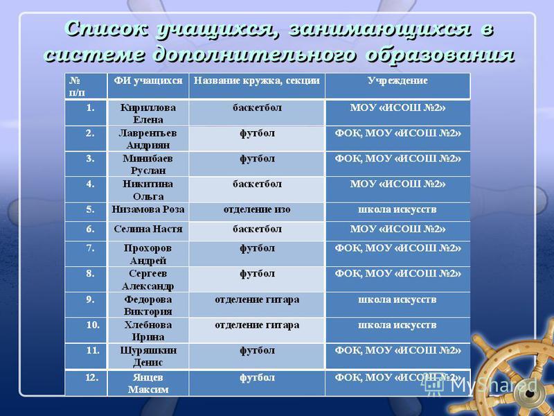 Список учащихся, занимающихся в системе дополнительного образования