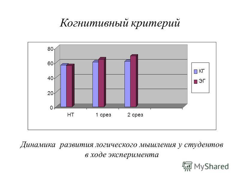 Когнитивный критерий Динамика развития логического мышления у студентов в ходе эксперимента 0 20 40 60 80 НТ1 срез 2 срез КГ ЭГ