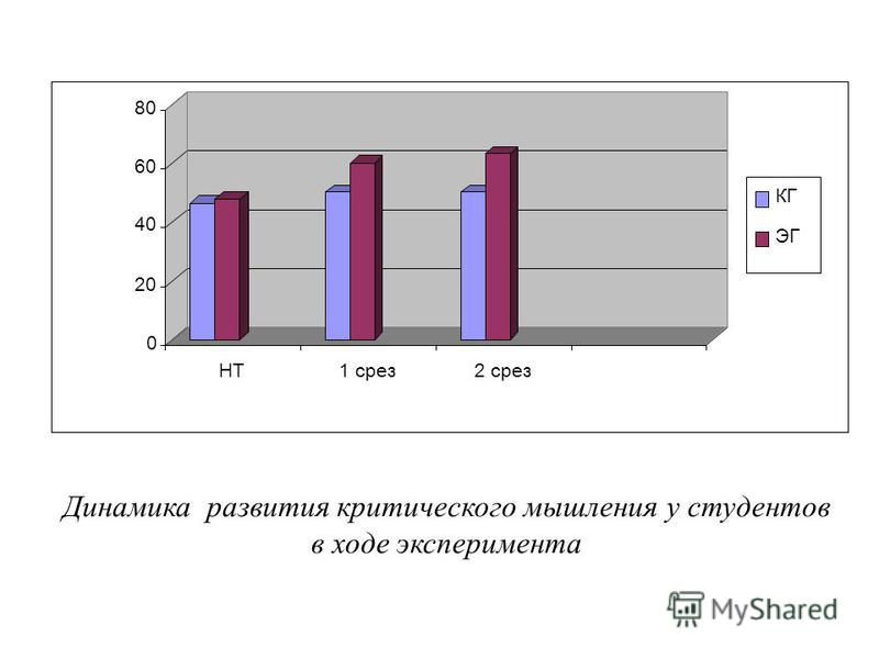 Динамика развития критического мышления у студентов в ходе эксперимента 0 20 40 60 80 НТ1 срез 2 срез КГ ЭГ