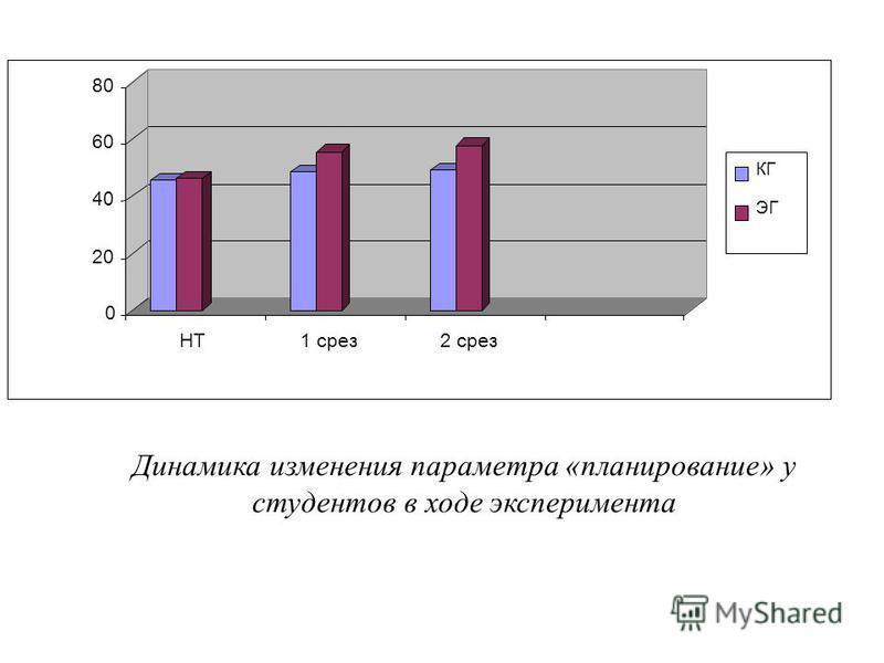 Динамика изменения параметра «планирование» у студентов в ходе эксперимента 0 20 40 60 80 НТ1 срез 2 срез КГ ЭГ