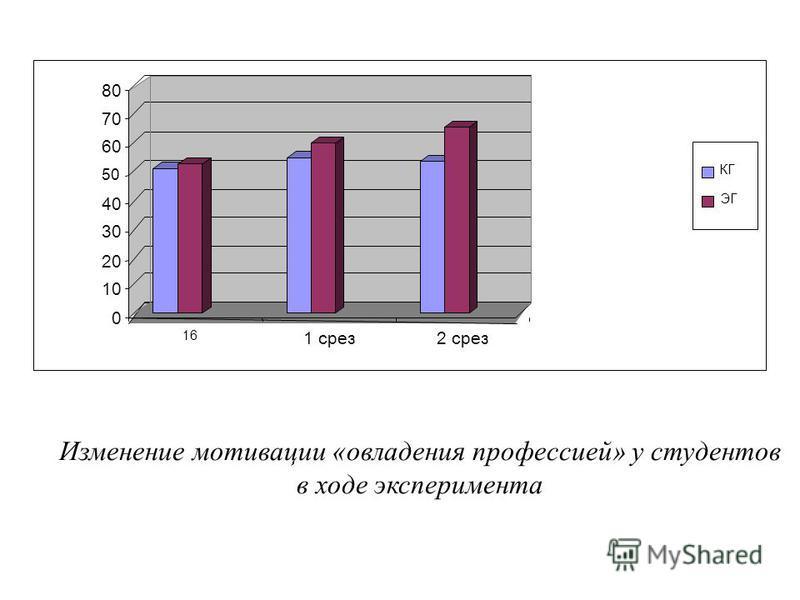 Изменение мотивации «овладения профессией» у студентов в ходе эксперимента 0 10 20 30 40 50 60 70 80 16 1 срез 2 срез КГ ЭГ