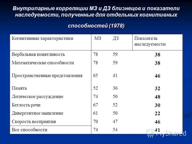 Внутрипарные корреляции МЗ и ДЗ близнецов и показатели наследуемости, полученные для отдельных когнитивных способностей (1978) Когнитивные характеристики МЗДЗПоказатель наследуемости Вербальная понятливость 7859 38 Математические способности 7859 38