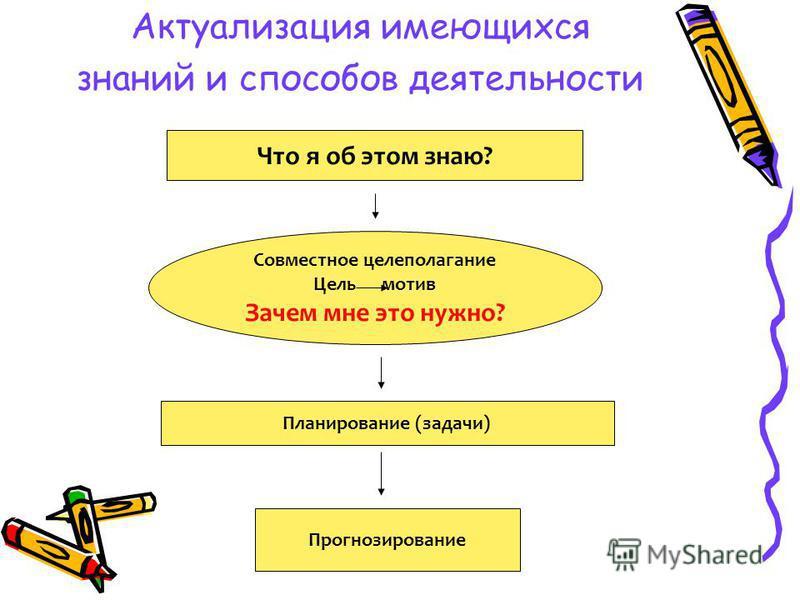 Актуализация имеющихся знаний и способов деятельности Что я об этом знаю? Совместное целеполагание Цель мотив Зачем мне это нужно? Планирование (задачи) Прогнозирование