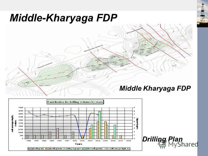 Middle-Kharyaga FDP Middle Kharyaga FDP Drilling Plan