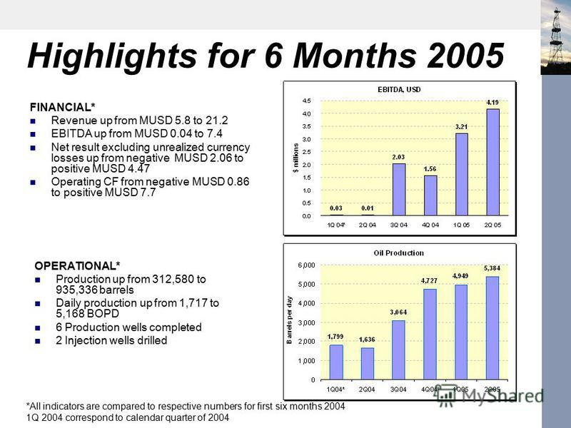 Highlights for 6 Months 2005 FINANCIAL* Revenue up from MUSD 5.8 to 21.2 EBITDA up from MUSD 0.04 to 7.4 Net result excluding unrealized currency losses up from negative MUSD 2.06 to positive MUSD 4.47 Operating CF from negative MUSD 0.86 to positive