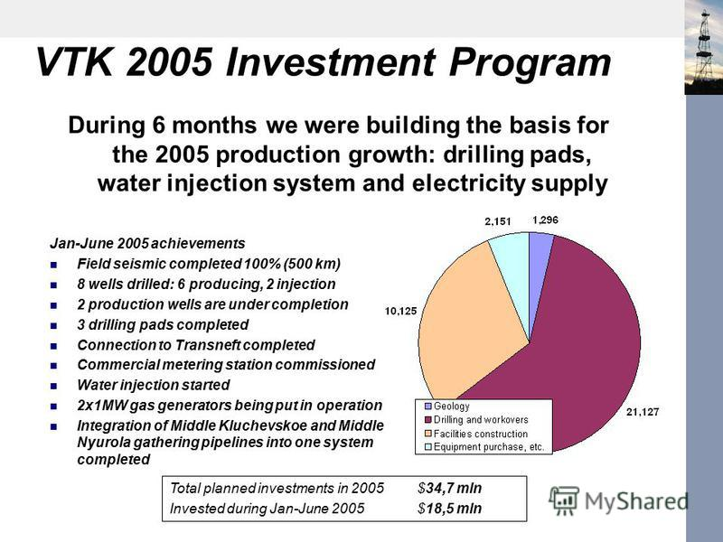 VTK 2005 Investment Program Jan-June 2005 achievements Field seismic completed 100% (500 km) 8 wells drilled: 6 producing, 2 injection 2 production wells are under completion 3 drilling pads completed Connection to Transneft completed Commercial mete