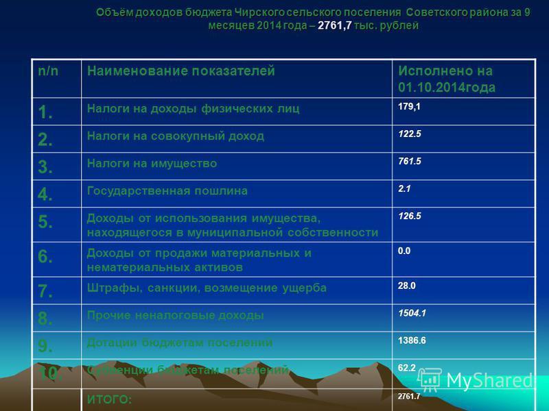 Объём доходов бюджета Чирского сельского поселения Советского района за 9 месяцев 2014 года – 2761,7 тыс. рублей n/n Наименование показателей Исполнено на 01.10.2014 года 1. Налоги на доходы физических лиц 179,1 2. Налоги на совокупный доход 122.5 3.