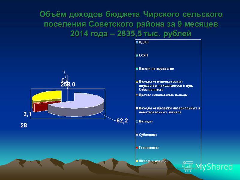 Объём доходов бюджета Чирского сельского поселения Советского района за 9 месяцев 2014 года – 2835,5 тыс. рублей