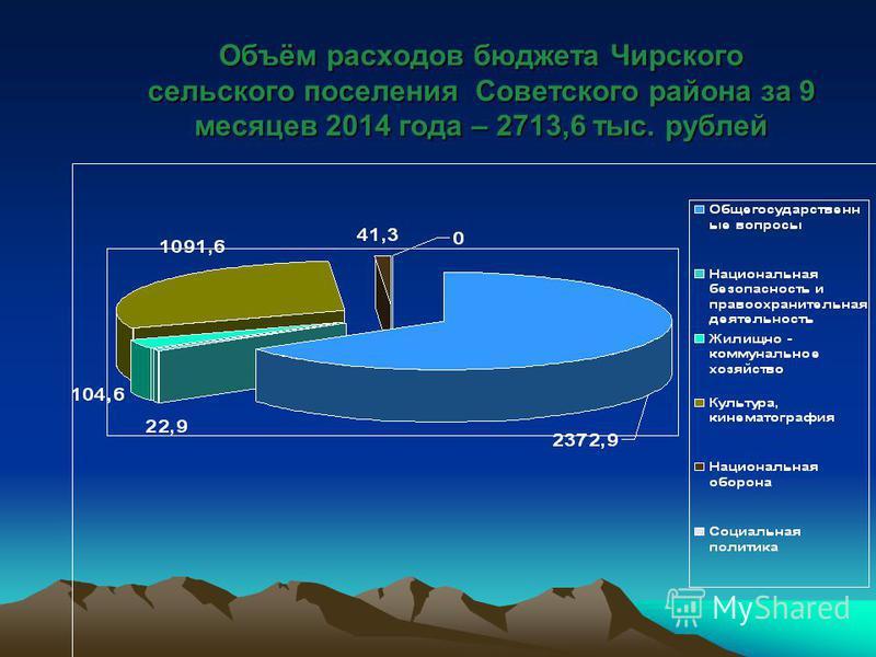 Объём расходов бюджета Чирского сельского поселения Советского района за 9 месяцев 2014 года – 2713,6 тыс. рублей