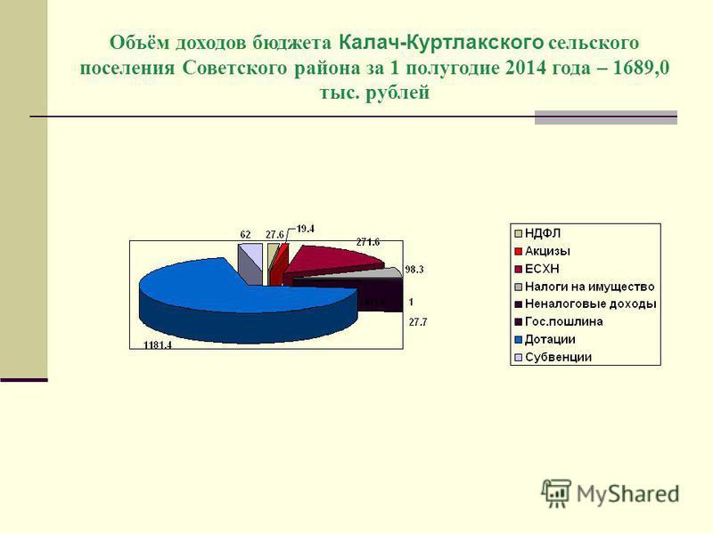 Объём доходов бюджета Калач-Куртлакского сельского поселения Советского района за 1 полугодие 2014 года – 1689,0 тыс. рублей