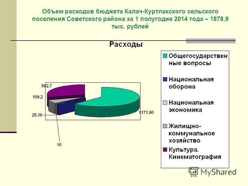 Объем расходов бюджета Калач-Куртлакского сельского поселения Советского района за 1 полугодие 2014 года – 1878,9 тыс. рублей