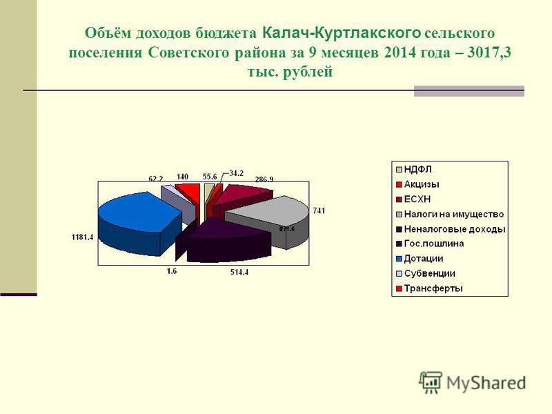 Объём доходов бюджета Калач-Куртлакского сельского поселения Советского района за 9 месяцев 2014 года – 3017,3 тыс. рублей