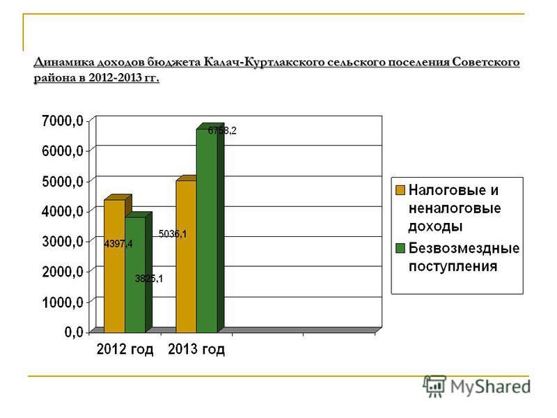 Динамика доходов бюджета Калач-Куртлакского сельского поселения Советского района в 2012-2013 гг.