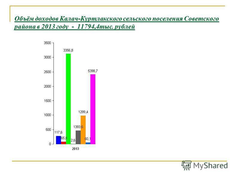 Объём доходов Калач-Куртлакского сельского поселения Советского района в 2013 году - 11794,4 тыс. рублей
