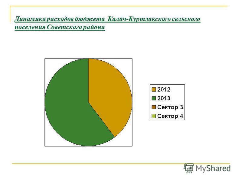Динамика расходов бюджета Калач-Куртлакского сельского поселения Советского района 31, %