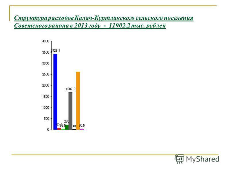 Структура расходов Калач-Куртлакского сельского поселения Советского района в 2013 году - 11902,2 тыс. рублей